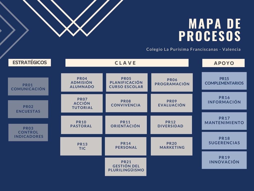 mapa procesos 2021